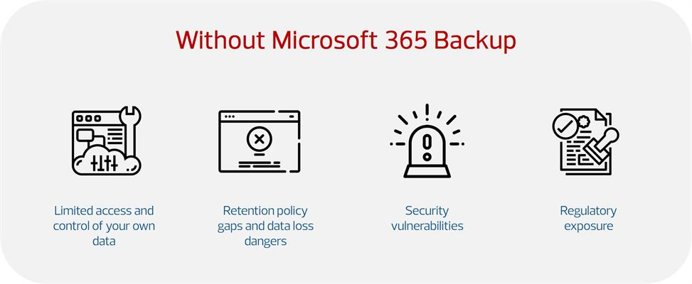 without M365 backup_AvailEase