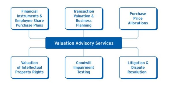valuation-advisory